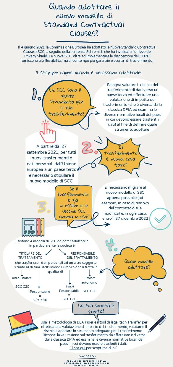 Infografica Clausole Contrattuali Standard
